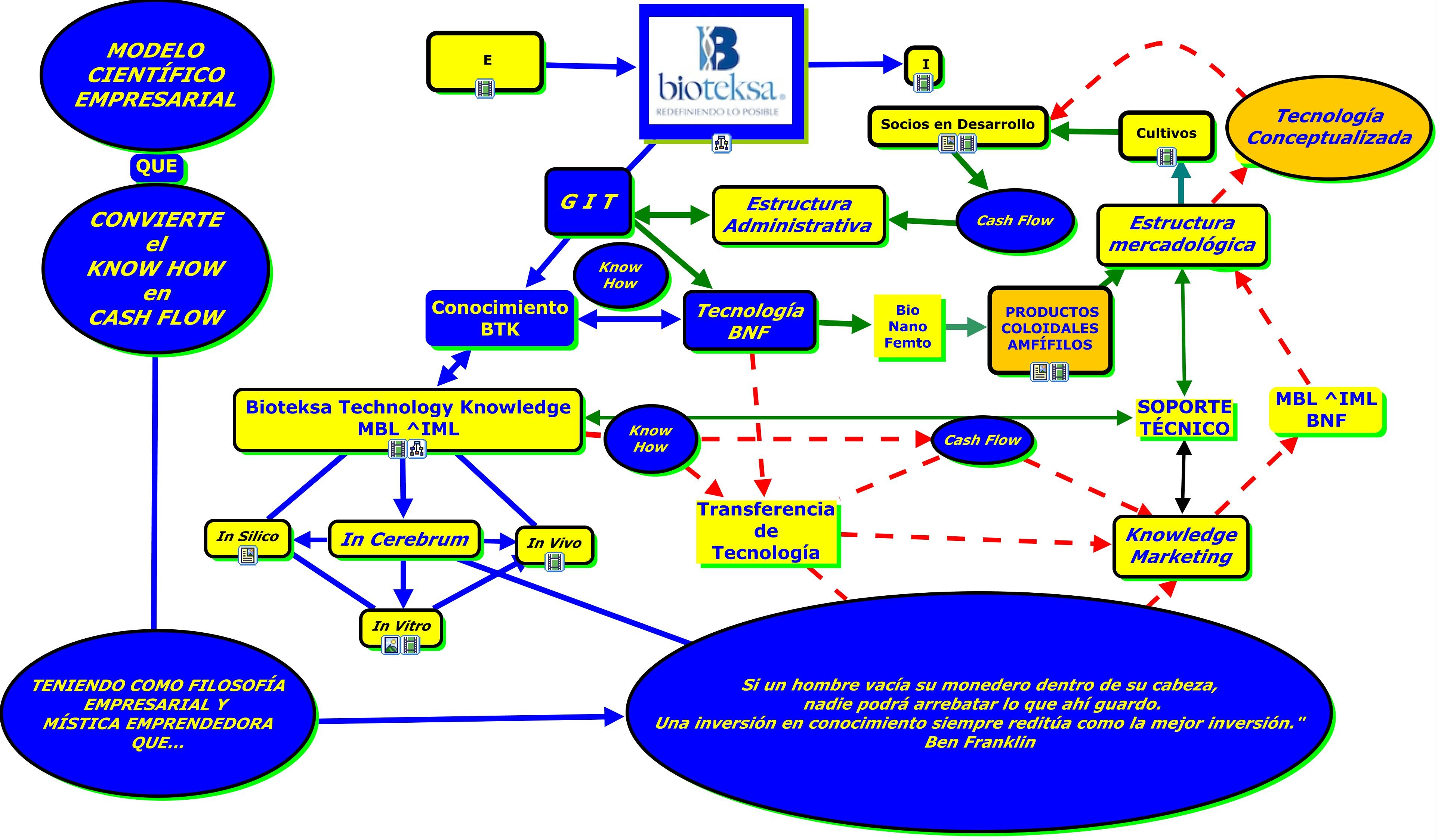 File:Modelo Científico Empresarial De Bioteksa.jpg