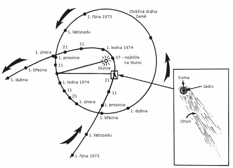 http://upload.wikimedia.org/wikipedia/commons/0/03/Ob%C4%9B%C5%BEn%C3%A1_dr%C3%A1ha_Kohoutkovy_komety_v_letech_1973-1974.png