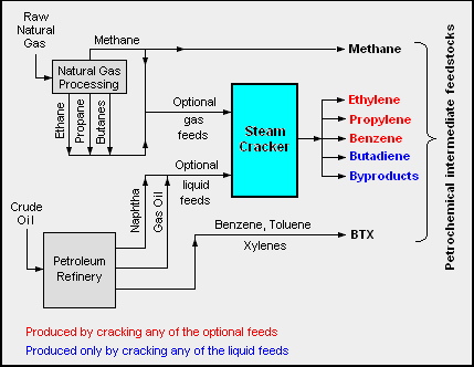 Petrochem Feedstocks.png