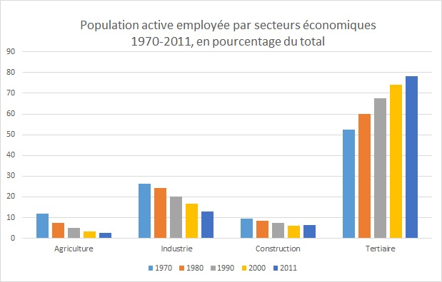 Variation en pourcentage de la population active employée par secteurs en France de 1970 à 2011.
