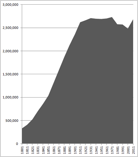 The population of Greater Manchester has increased from around 328thousand in 1801, to 2.5M in 2001. It was at its peak in 1971, however, at 2.7M.