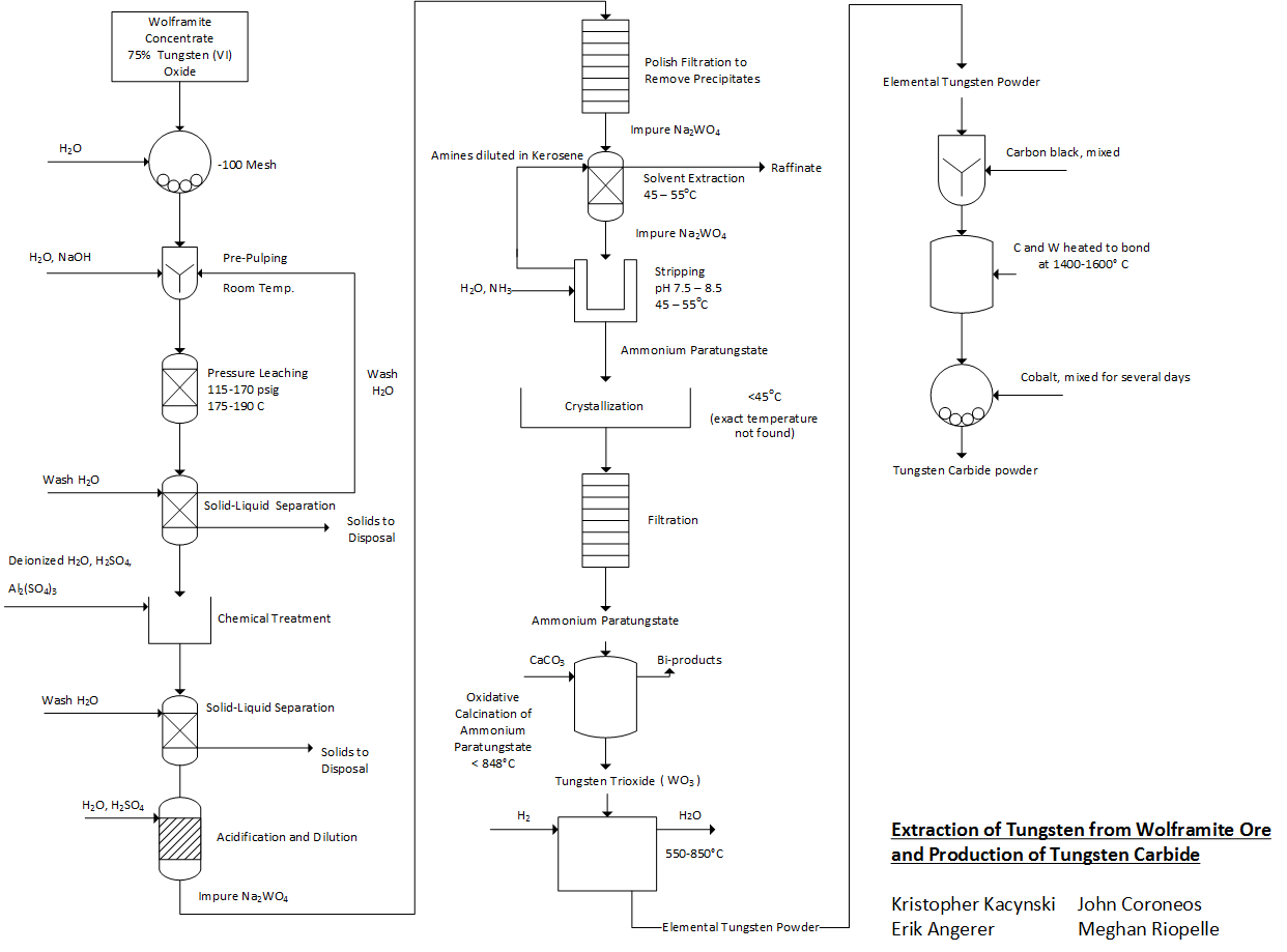 File:Process Flow Diagram for the Extraction of Tungsten from Wolframite  Ore.png