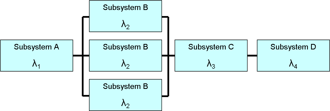 reliability block diagram 2 out of 3 reliability block diagram wikipedia  reliability block diagram wikipedia