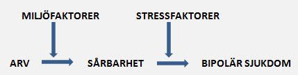 Stressmodel.
