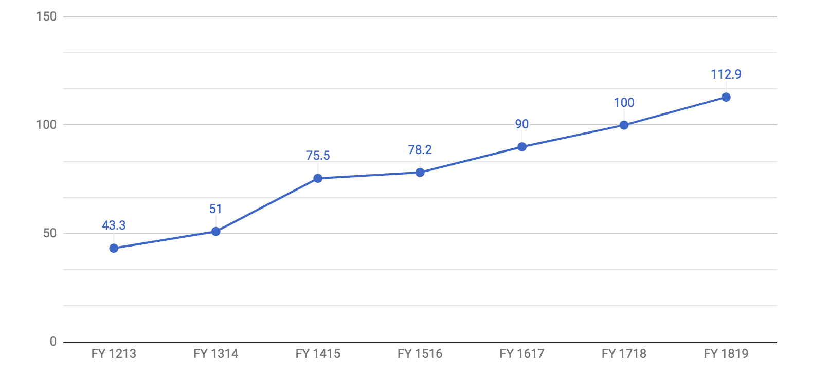 Total Wikimedia Revenue from FY1819 Fundraising Report
