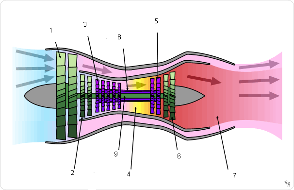 File:Turbofan operation (num).PNG