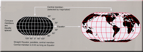The Robinson projection was adopted by National Geographic Magazine in 1988 but abandoned by them in about 1997.