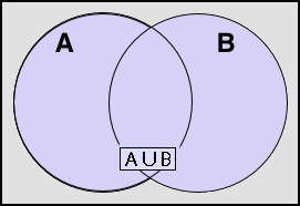 Venn A union B-1a.PNG