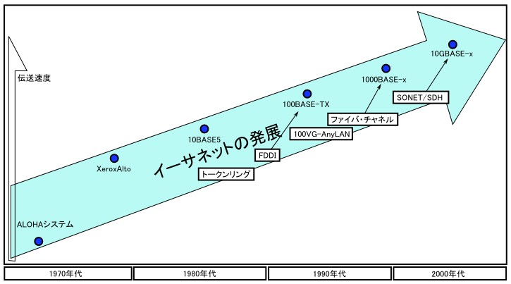 Edit File:イーサネットの発展グラフ.PNG From Wikimedi... イーサネ