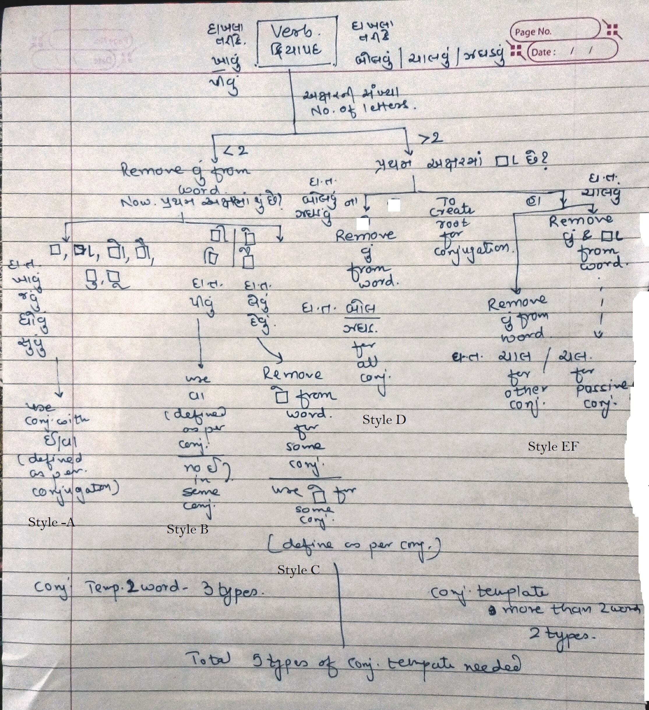 File:Algorithm flowchart for conjugation of verbs in Gujarati