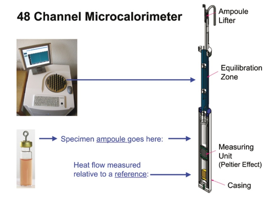 Their Names And Instruments For Measuring Area : Isothermal microcalorimetry wikipedia