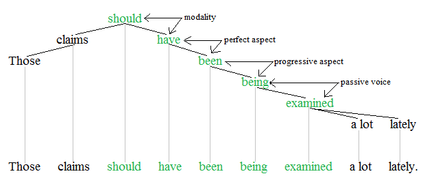 Auxiliary verbs tree 3