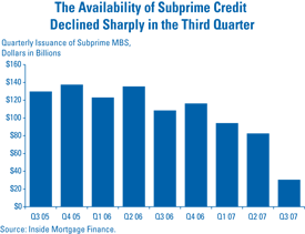 Available Subprime Credit Decline 2007.png