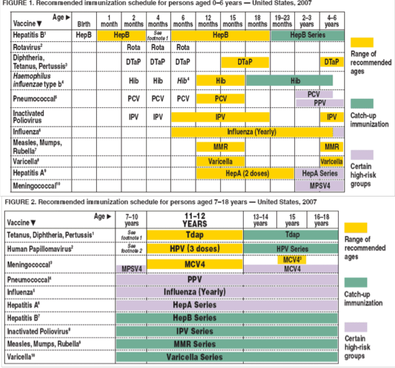 Filecdc Immunization Schedulepng Wikimedia Commons