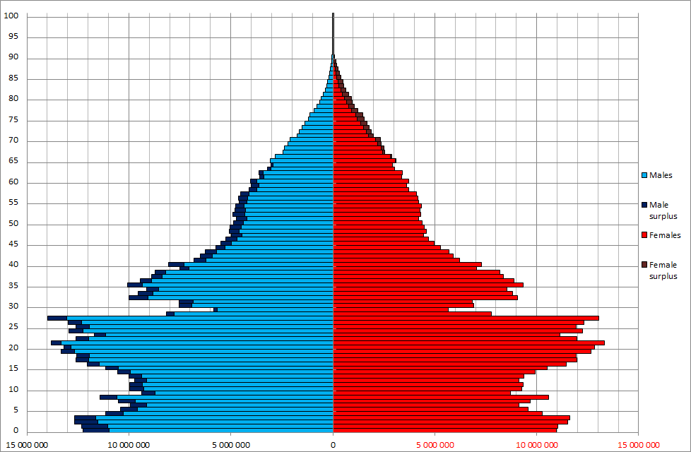 China_Sex_By_Age_1990_census.png