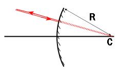 Convex mirror C