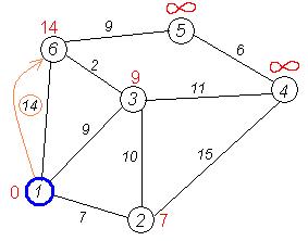Dijkstra graph5.PNG