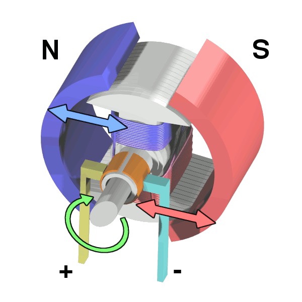 Dc motor wikipedia for Ac and dc motor