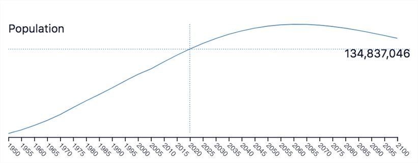 Evolution et prédiction de la population au Mexique de 1950 à 2100
