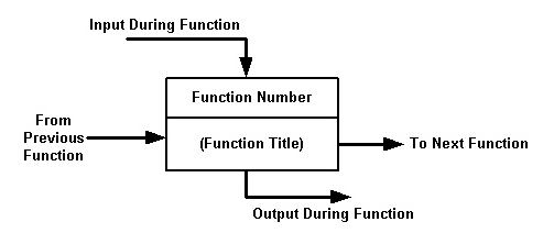 functional flow block diagram wikiwand rh wikiwand com block diagram help block diagram problems
