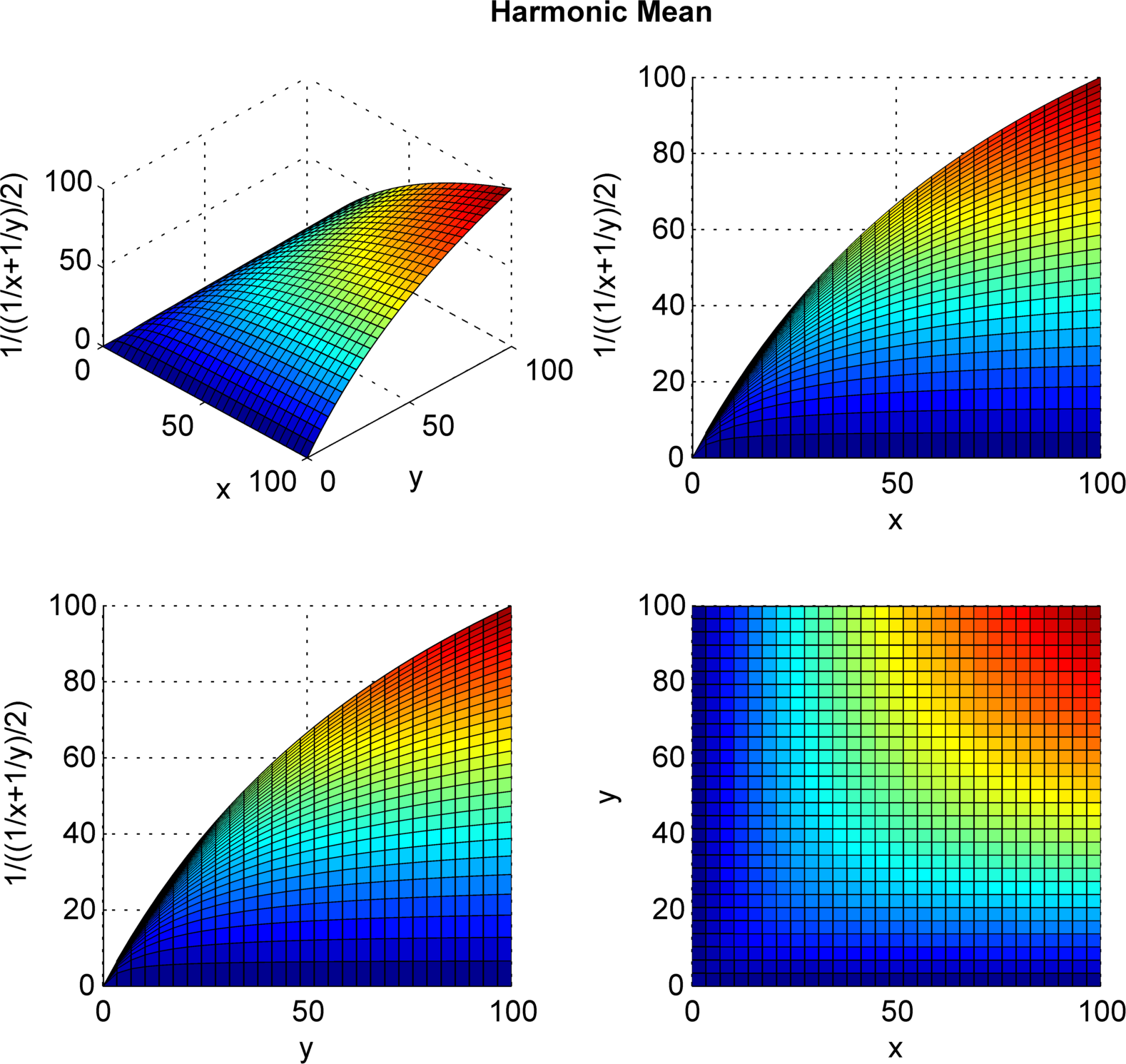 File:Harmonic mean 3D plot from 0 to 100 png - Wikimedia Commons