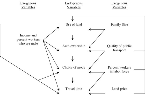 Figure - Causal arrow diagram illustrating Kain's econometric model for transportation demand