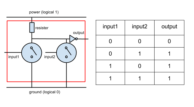 An OR gate built using two transistors and a NOT gate.