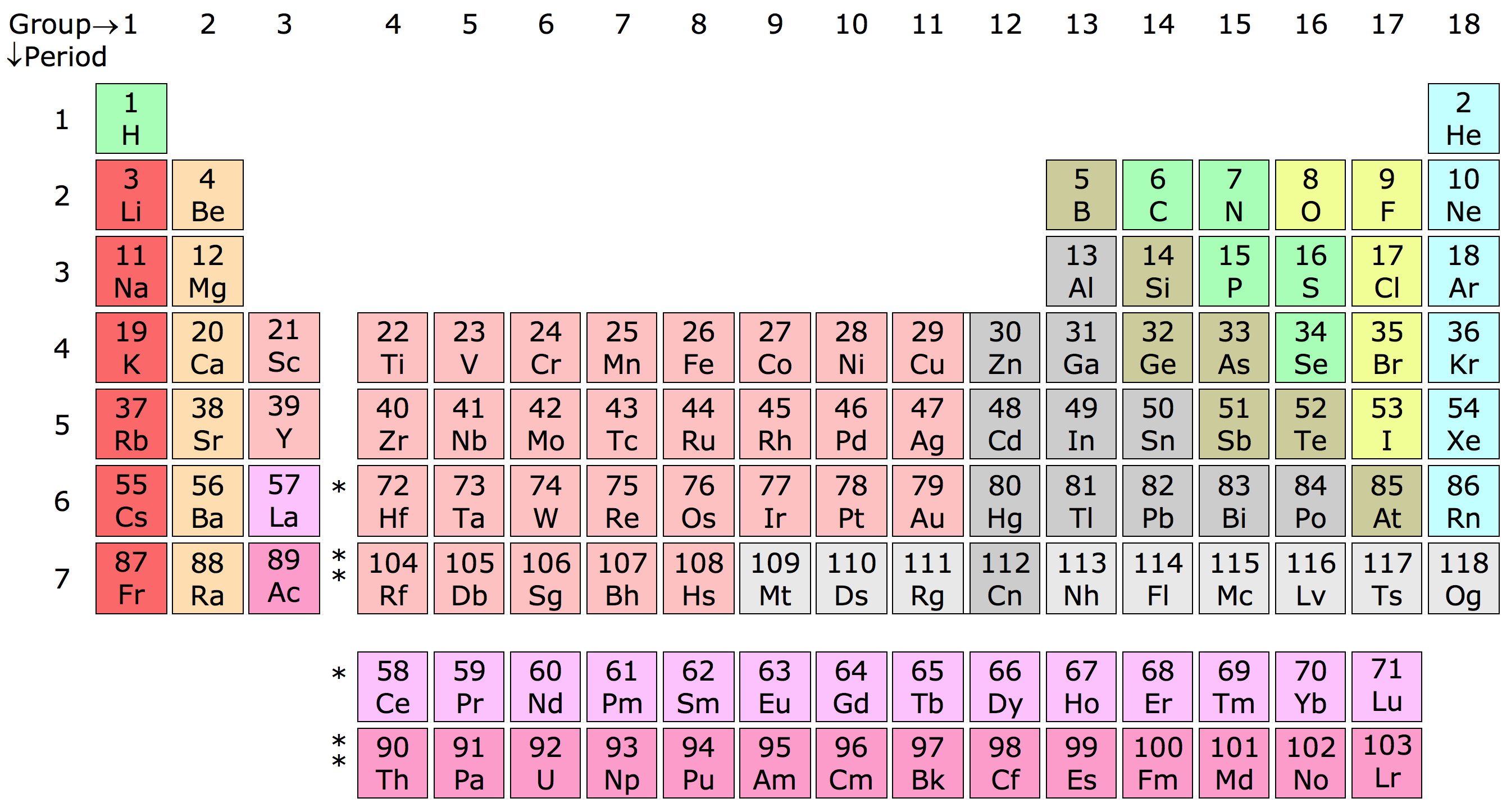 Fileperiodic table chart with less active and active nonmetals fileperiodic table chart with less active and active nonmetalsg gamestrikefo Images