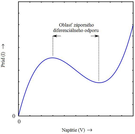 Gunnova dióda, Priebeh_pr%C3%BAdu_v_z%C3%A1vislosti_na_nap%C3%A4t%C3%AD