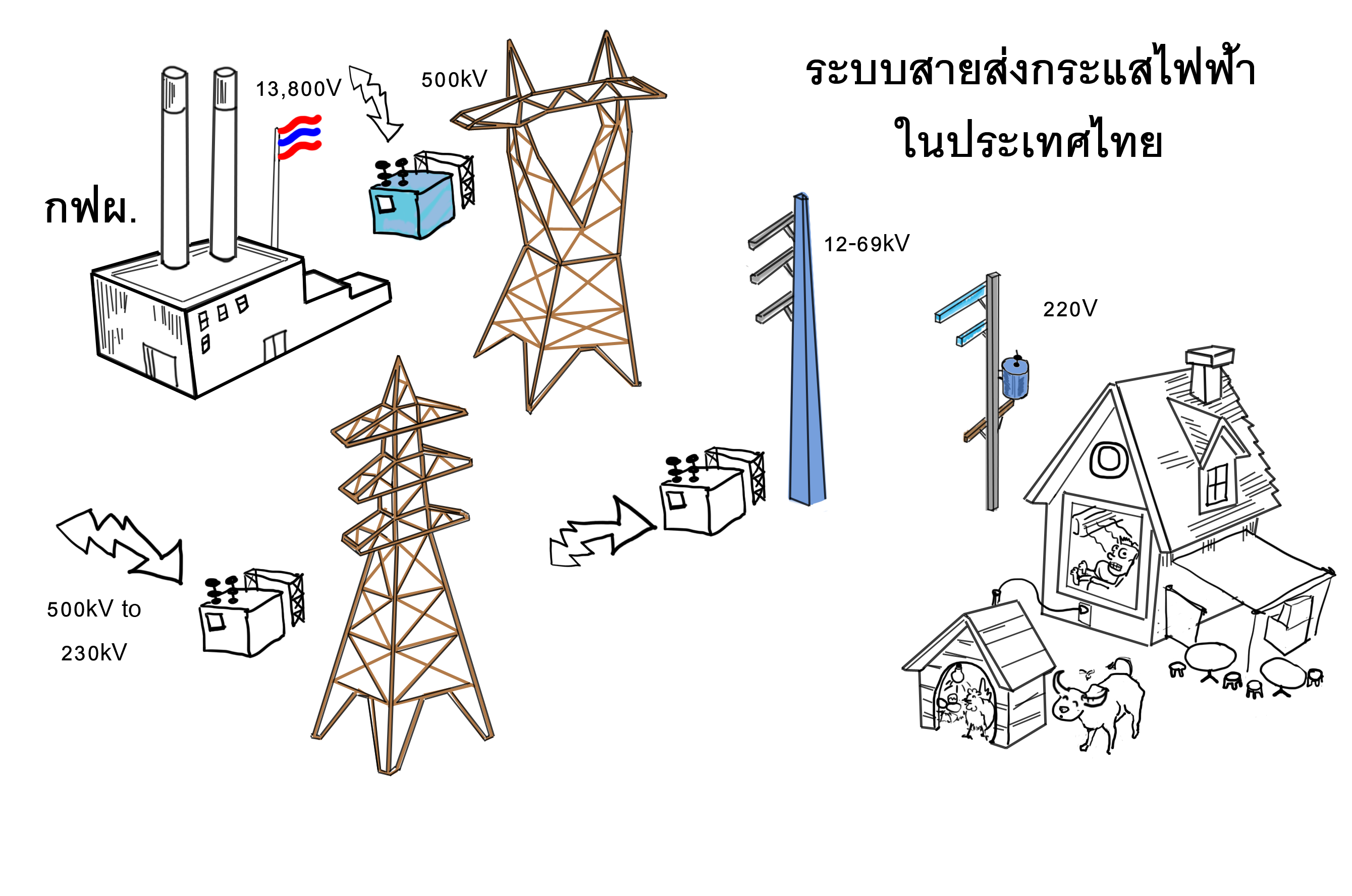 File:Thailand electricity transmission line , anime draw ... on