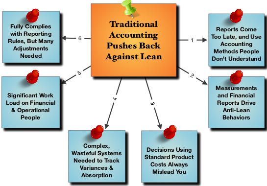 conventional accounting Start studying mis 250 chapter 8,9,10 intellectual capital refers to tangible assets and resources of an enterprise that are captured by conventional accounting.