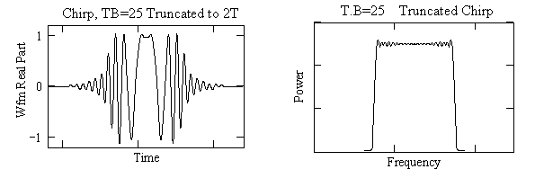 Truncated Chirp showing Wfm and Spectrum, TB=25.png