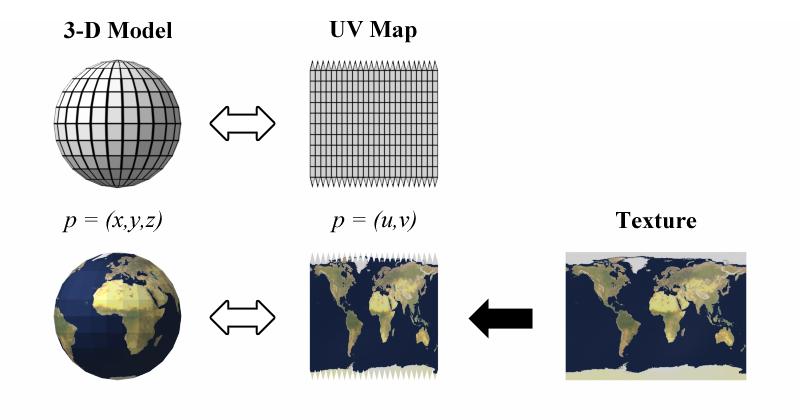 UV mapping   Wikipedia