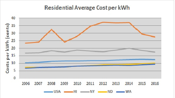 File 2006 2016 Residential Average Cost Per Kwh Jpg