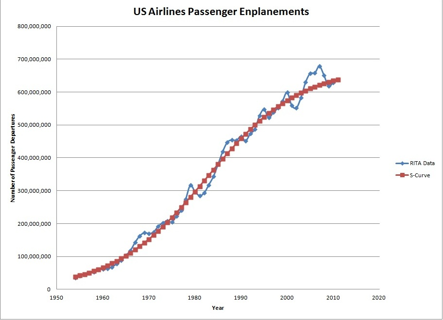 File Airlines S Curve Graph Jpg Wikimedia Commons