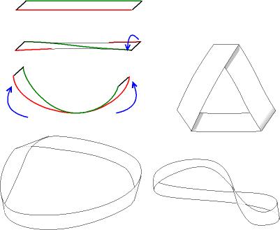 La métaphore du ruban de Möbius dans NOUVEAU DEPART Bande_de_moebius