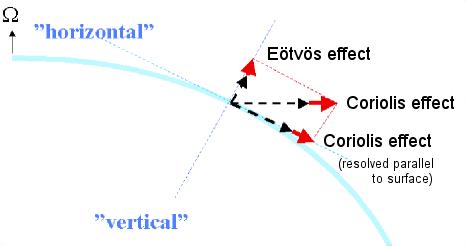File:Coriolis Eotvos eastward.png