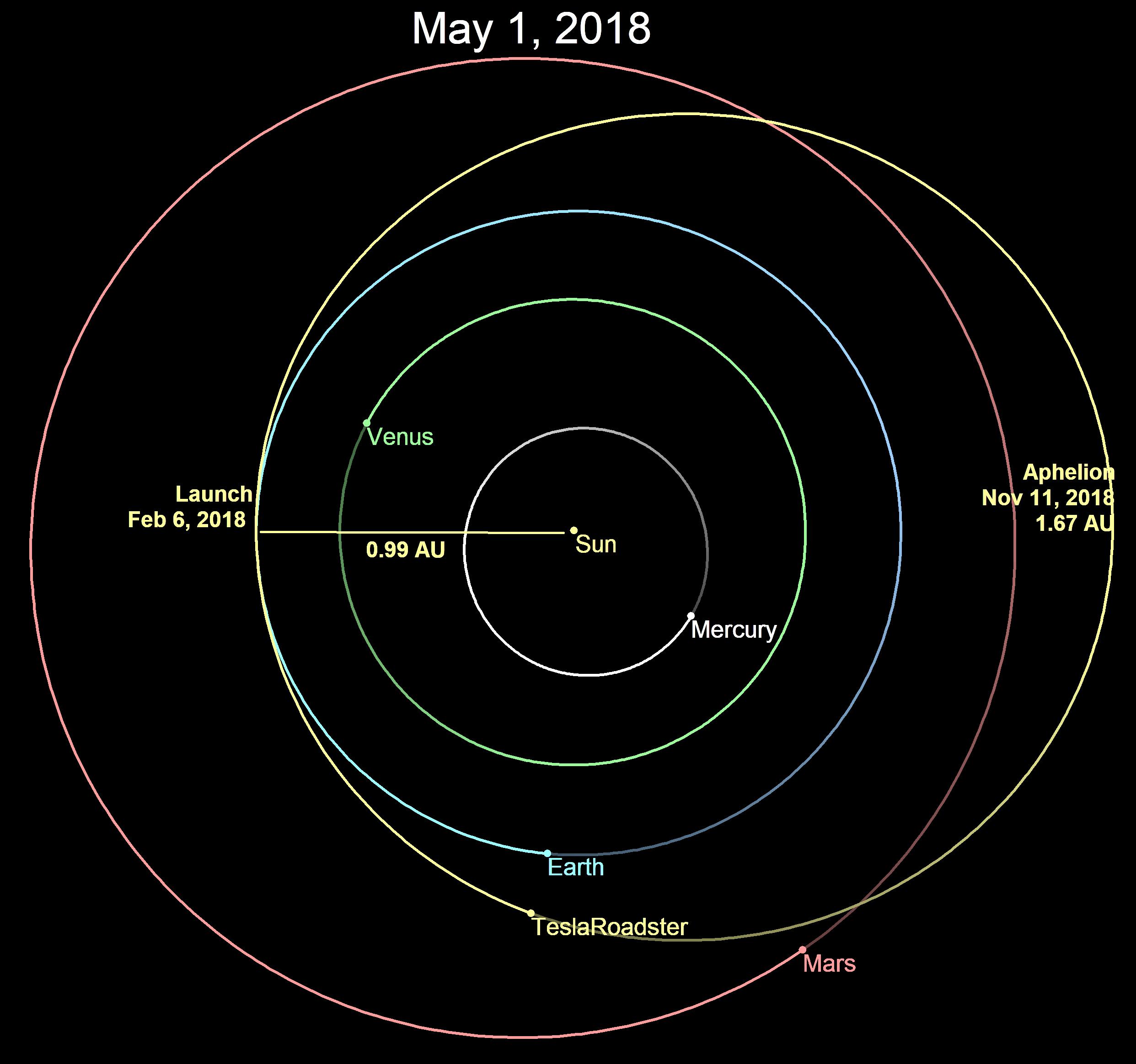 Tesla Roadster 2018 >> File:Falcon Heavy Demonstration Mission orbit Feb 6 2018.png - Wikipedia
