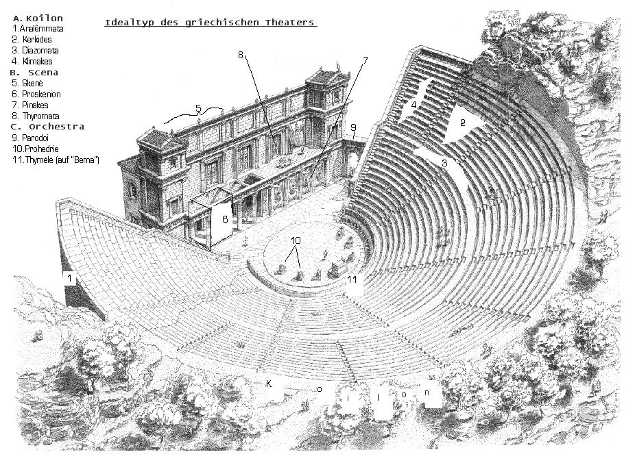 """a history of the greek theatron Greek theatre word origin the modern word """"theater"""" comes from the greek word theatron the stories were based on myth or history."""