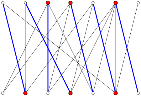 An example of a bipartite graph, with the greatest pairing (blue) and minimal vertex coverage (red)