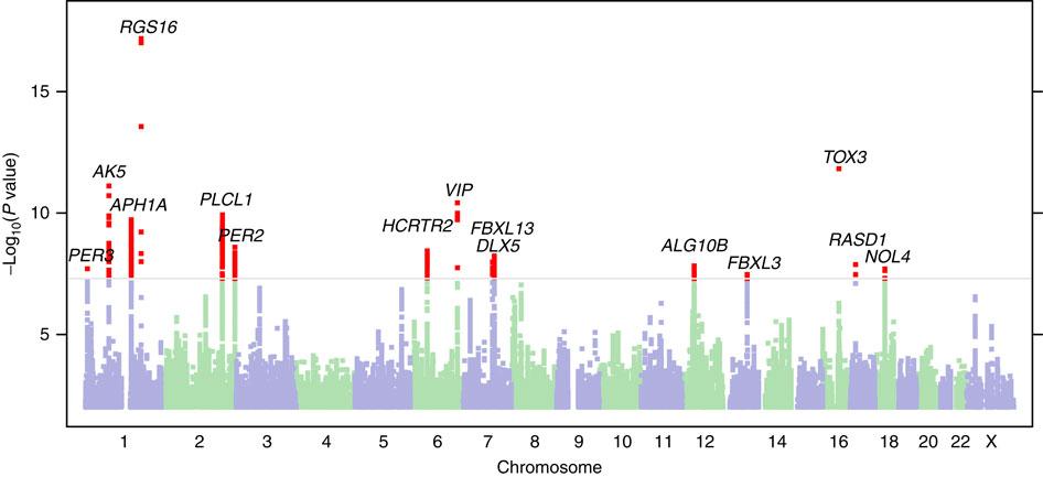 genome wide association studies acsh explains american council