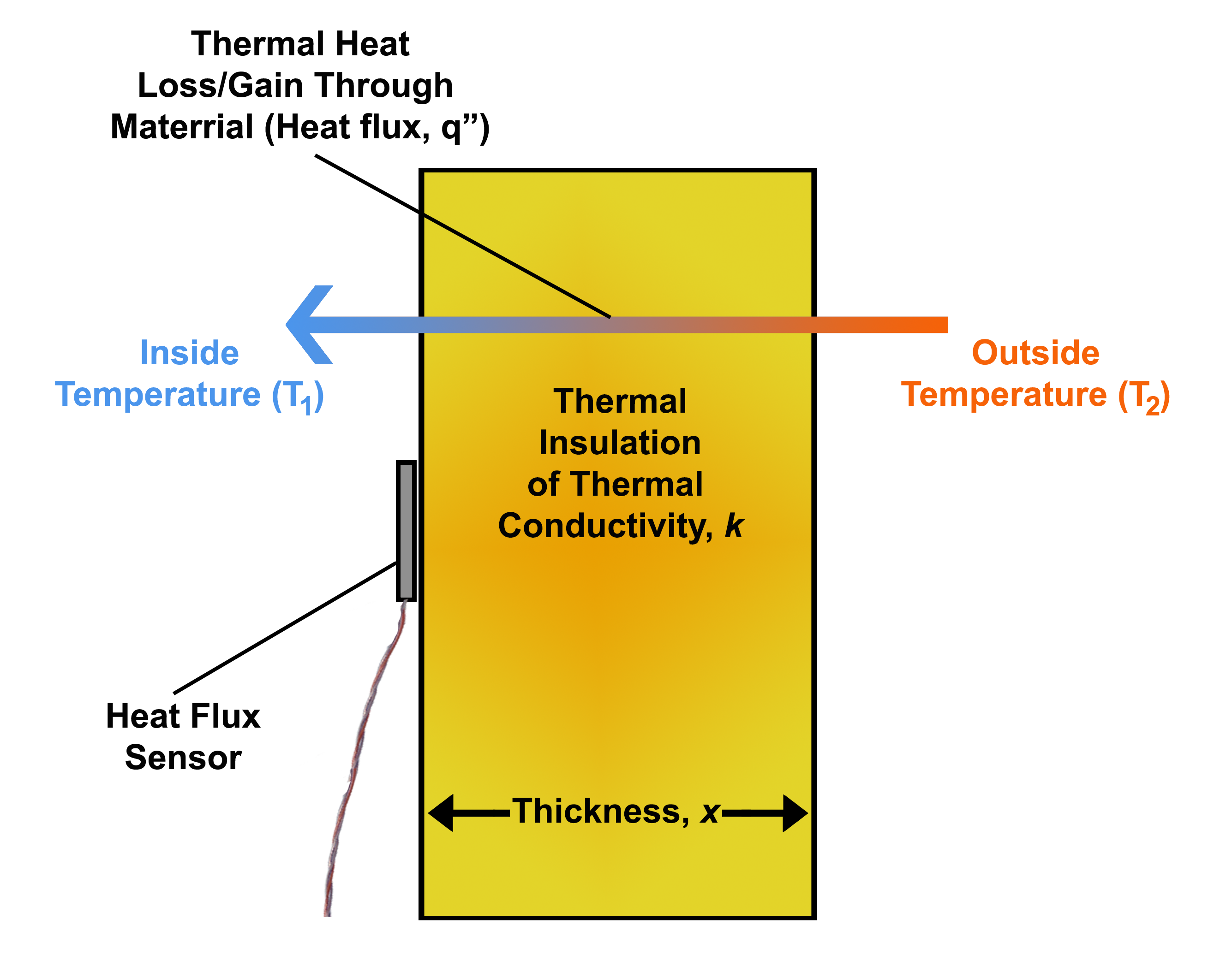 Heat flux - Wikipedia