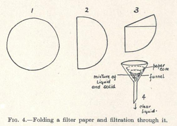 file paper filter folding and filtration jpg wikimedia commons