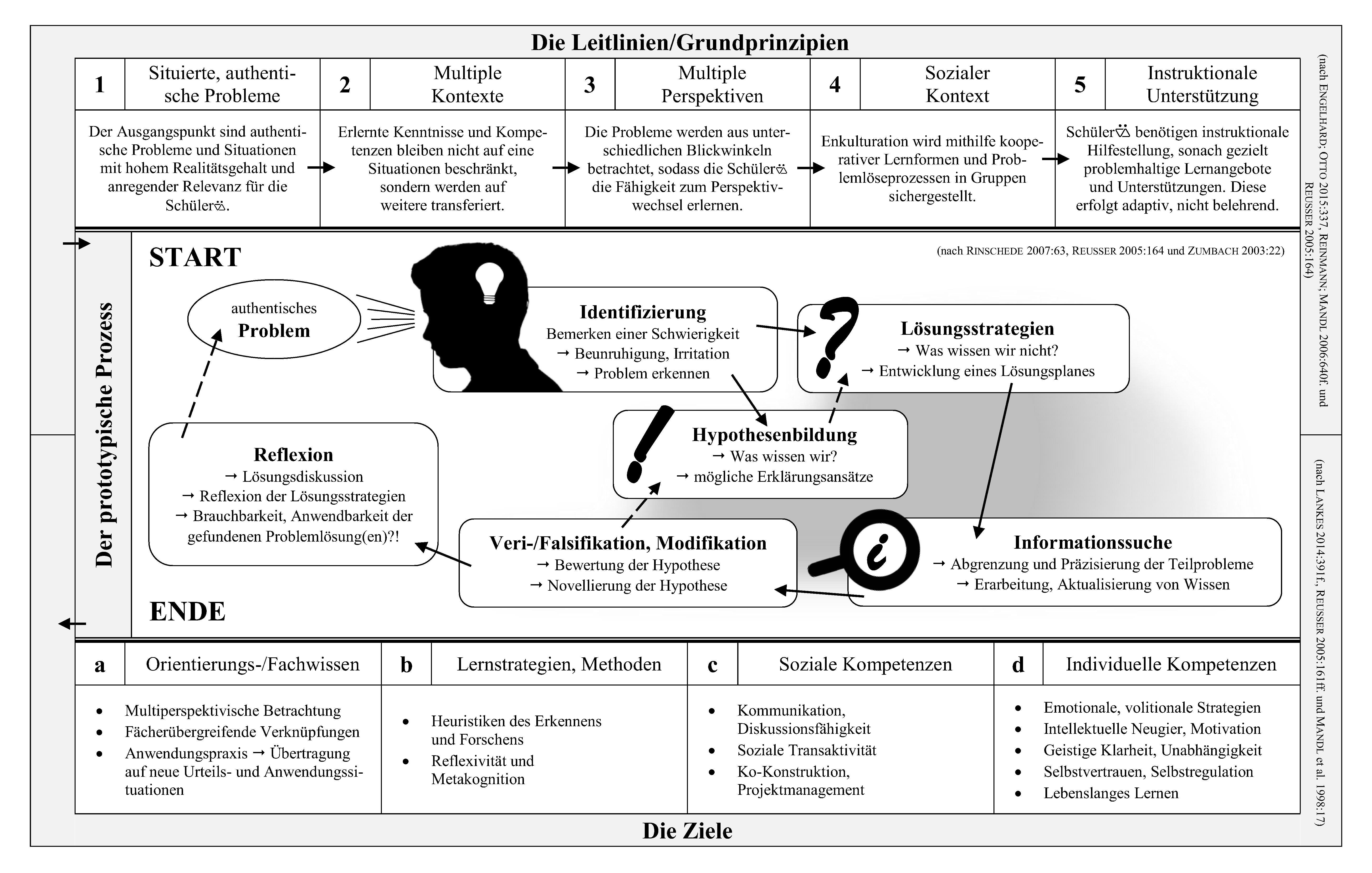 Problemorientierung Wikipedia