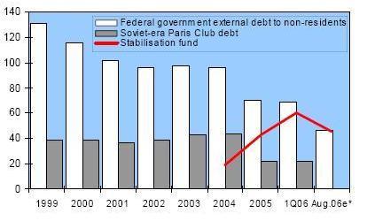 Russian_public_debt.jpg