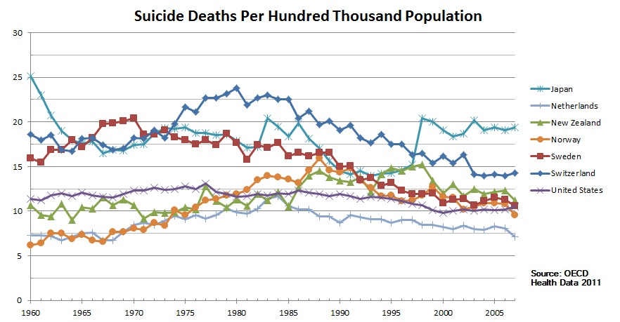 The rate of suicides in Scandinavian countries?