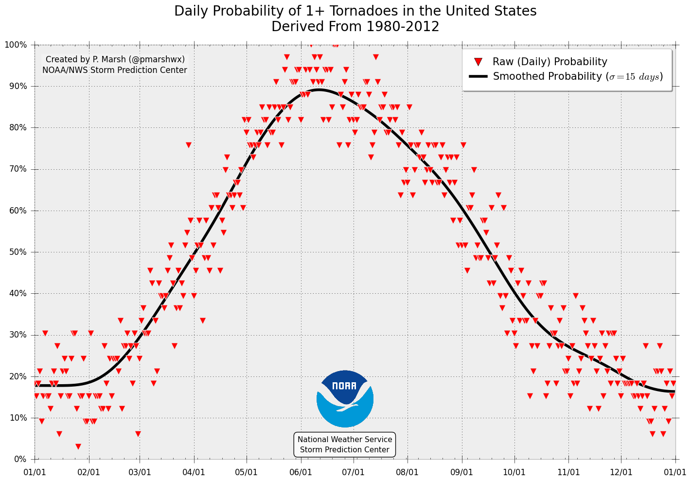 List of tornadoes by calendar day - Wikipedia