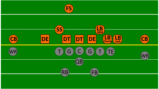 File 46 Defense Formation Offense Vs Defense Png Wikimedia Commons