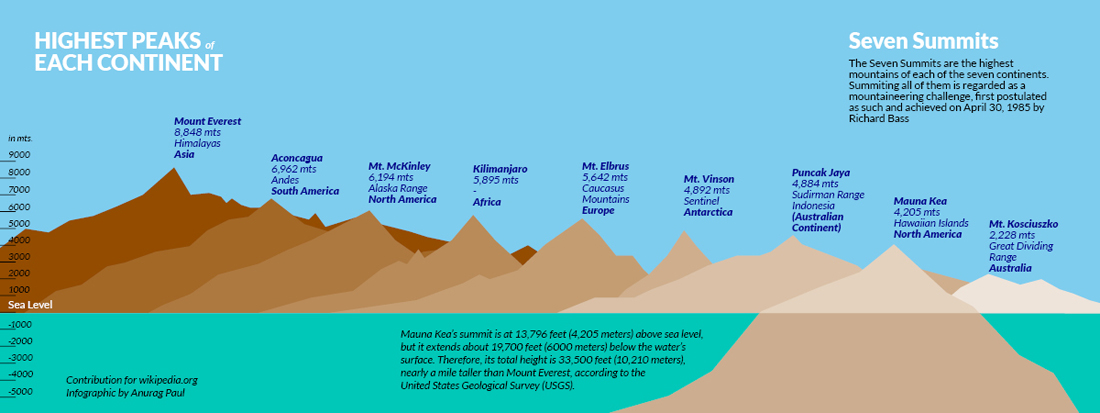 Seven Summits - Wikipedia on mckinley mountain, elbrus mountain, shishapangma mountain, everest mountain, hamilton mountain, aconcagua mountain,