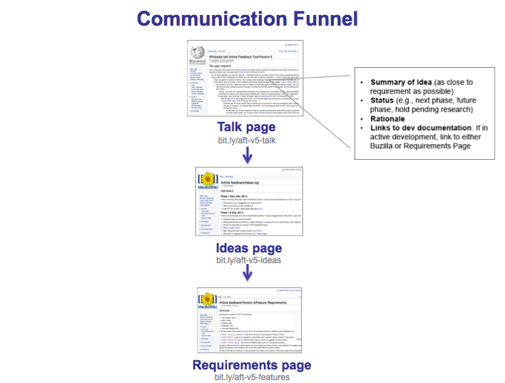 File aft v5 communication funnel 11 03 png wikimedia commons